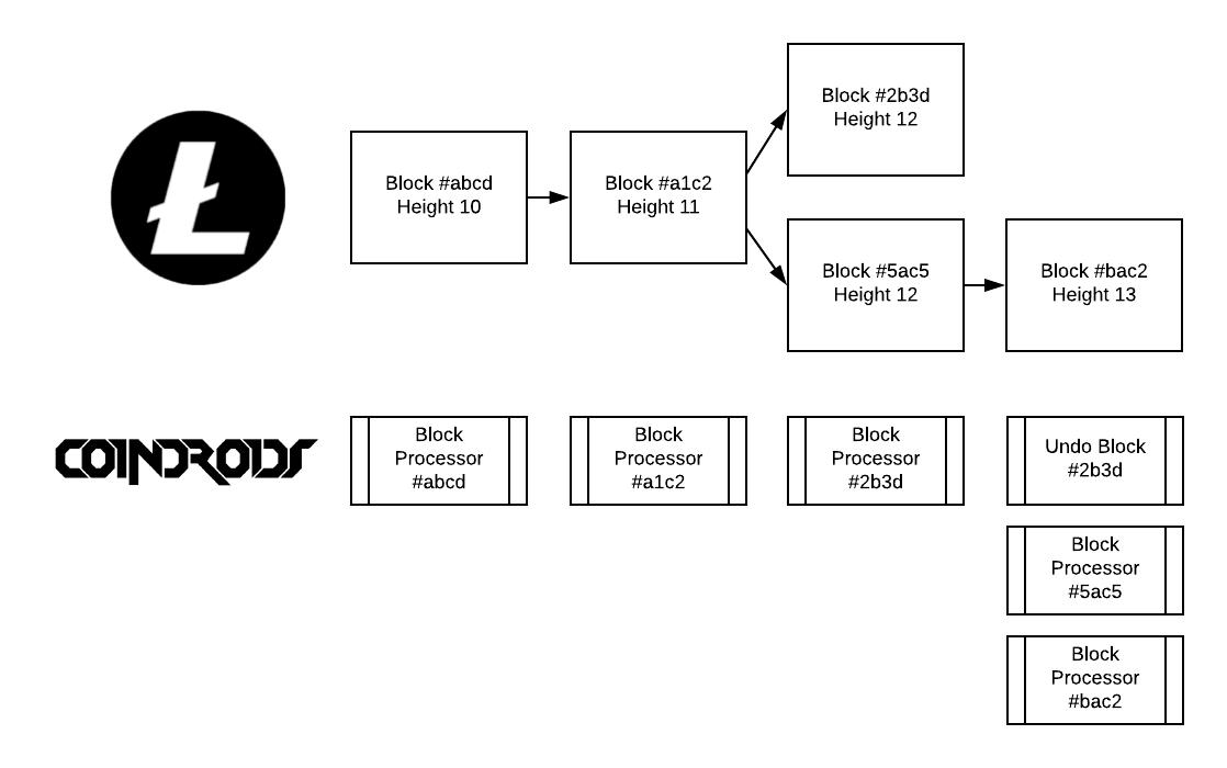 Block Processor Fork
