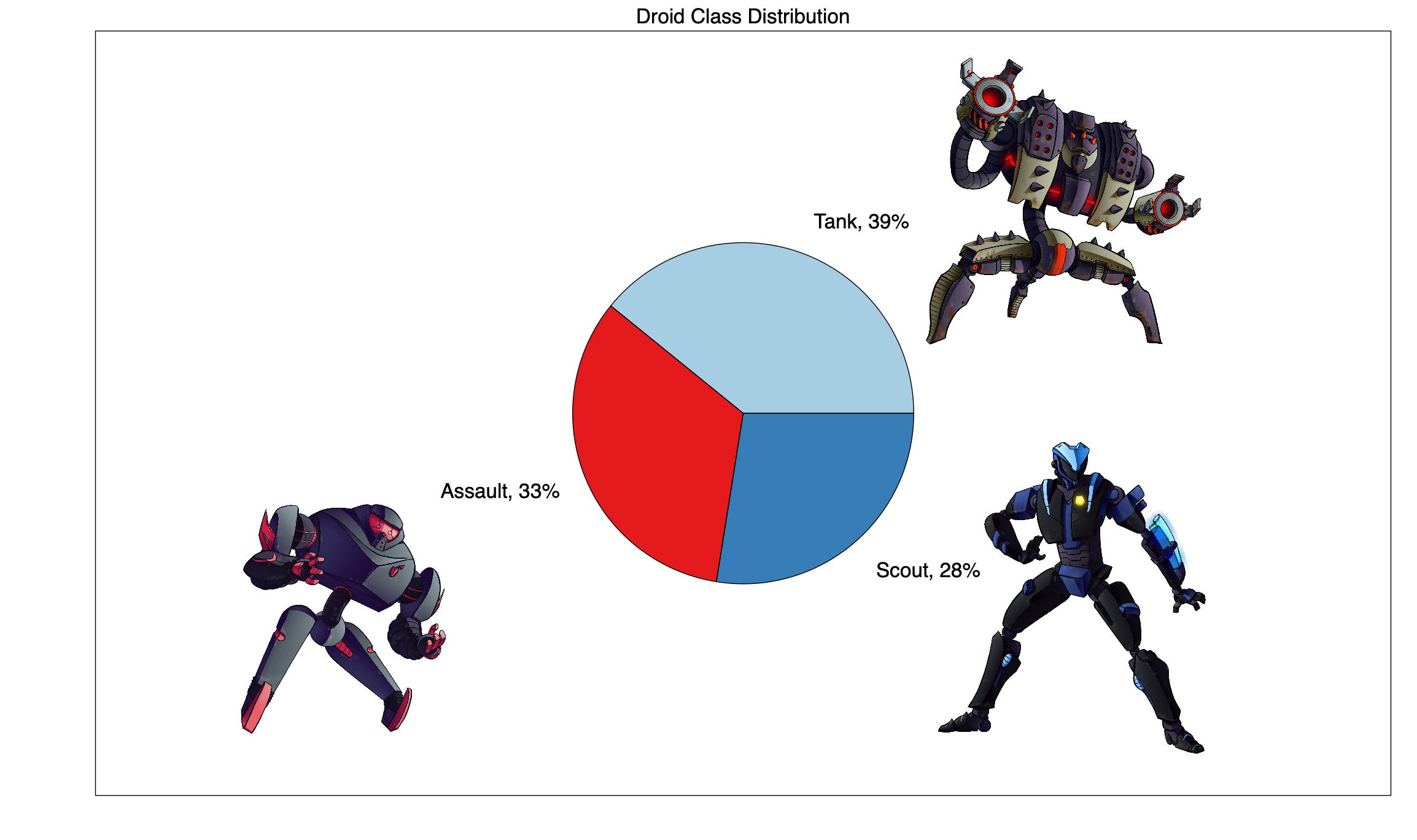 Class-Distribution