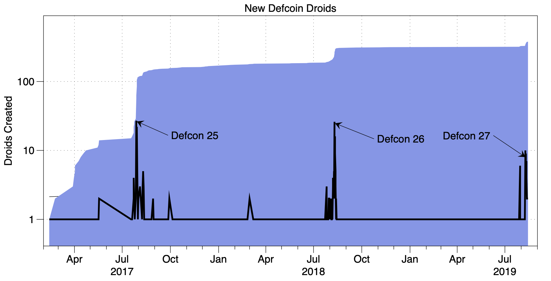 Droids-Created-Over-Time-and-Total-Droids--DC27