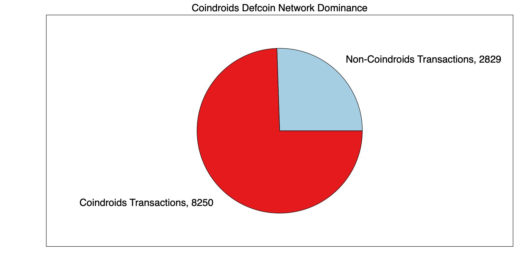 Network-Dominance