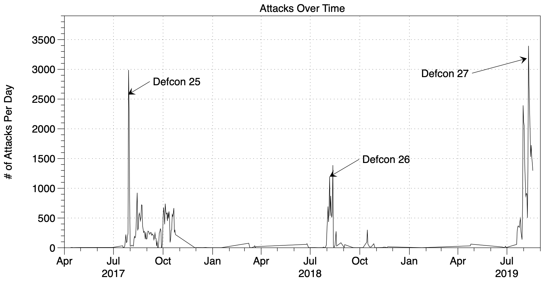 Number-of-Attacks-Per-Day