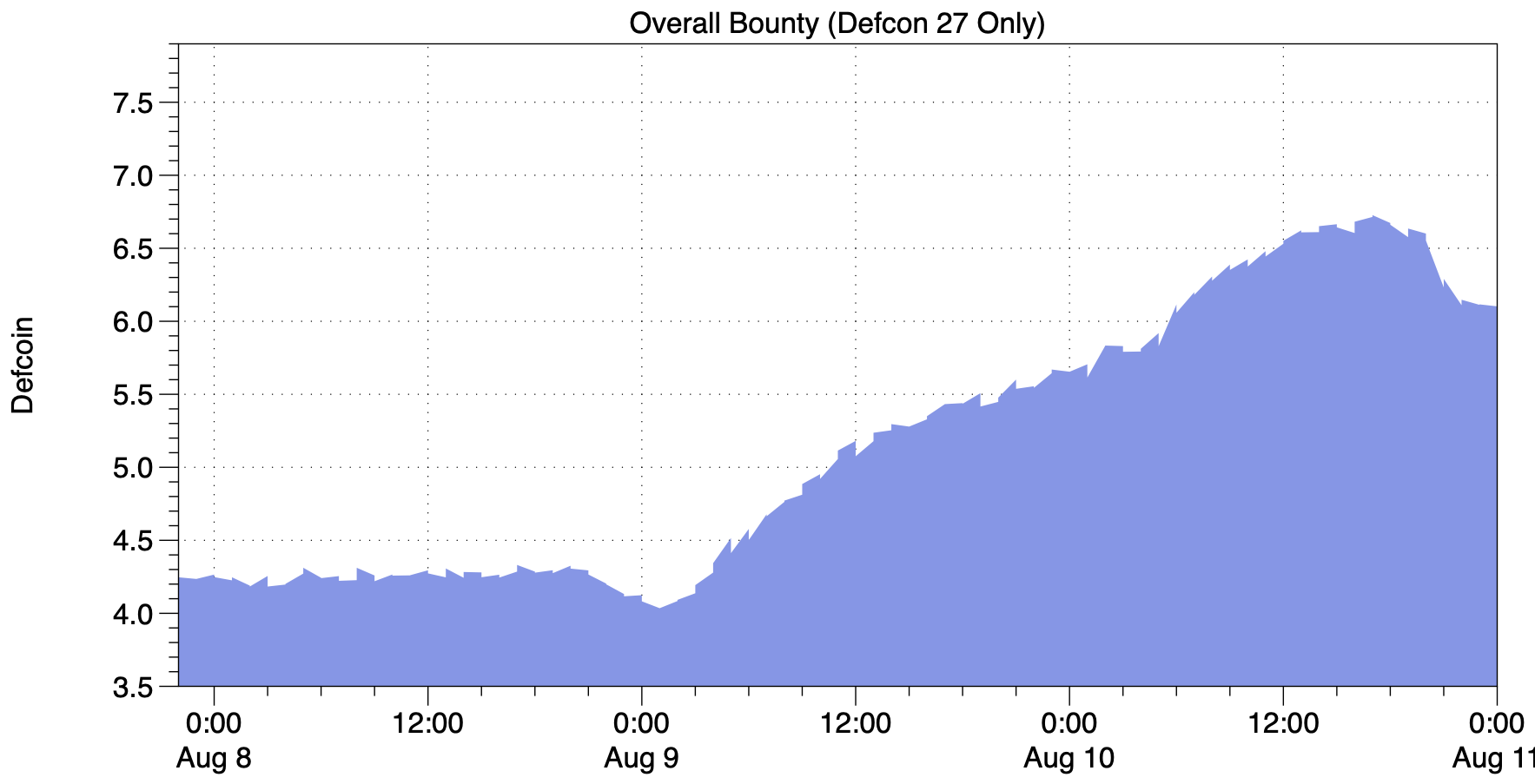 Overall-Bounty-Size---DC27