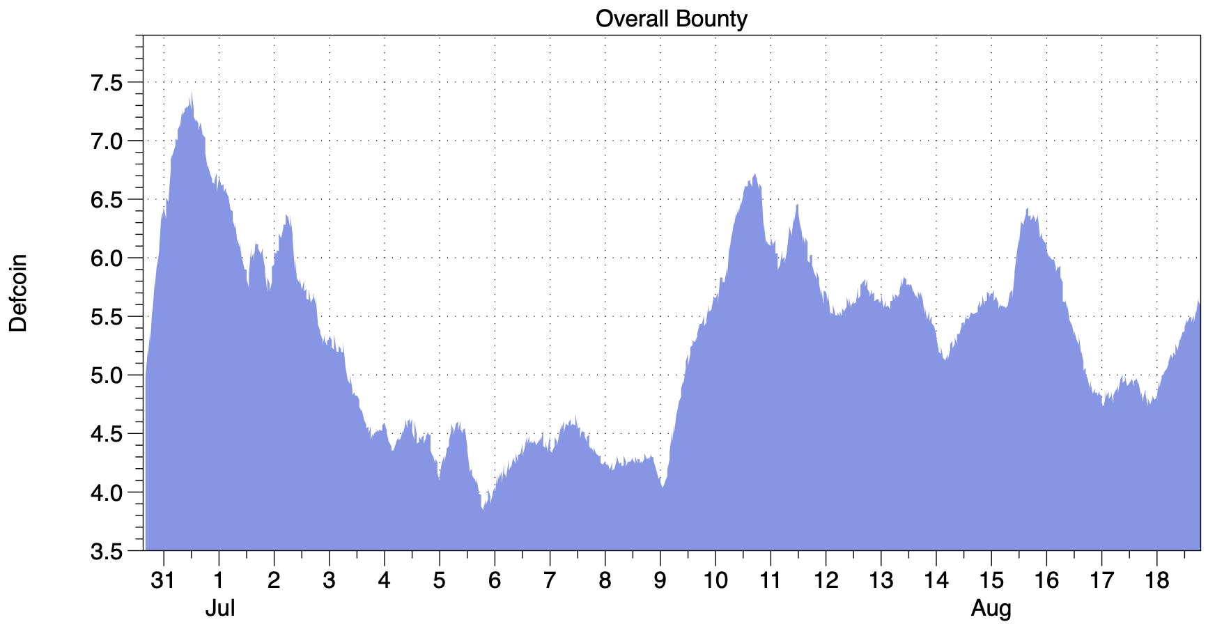 Overall-Bounty-Size---Zoom-out